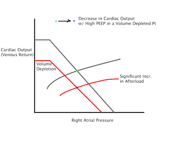 Significant decreases in cardiac output are possible when applying PEEP to patients with volume depletion.  Likewise, high levels of PEEP will lead to greater decreases in cardiac output due to significant increases in afterload and thoracic venous resistance.