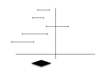 Some Heterogeneity = Lowered Confidence in Summary Estimate