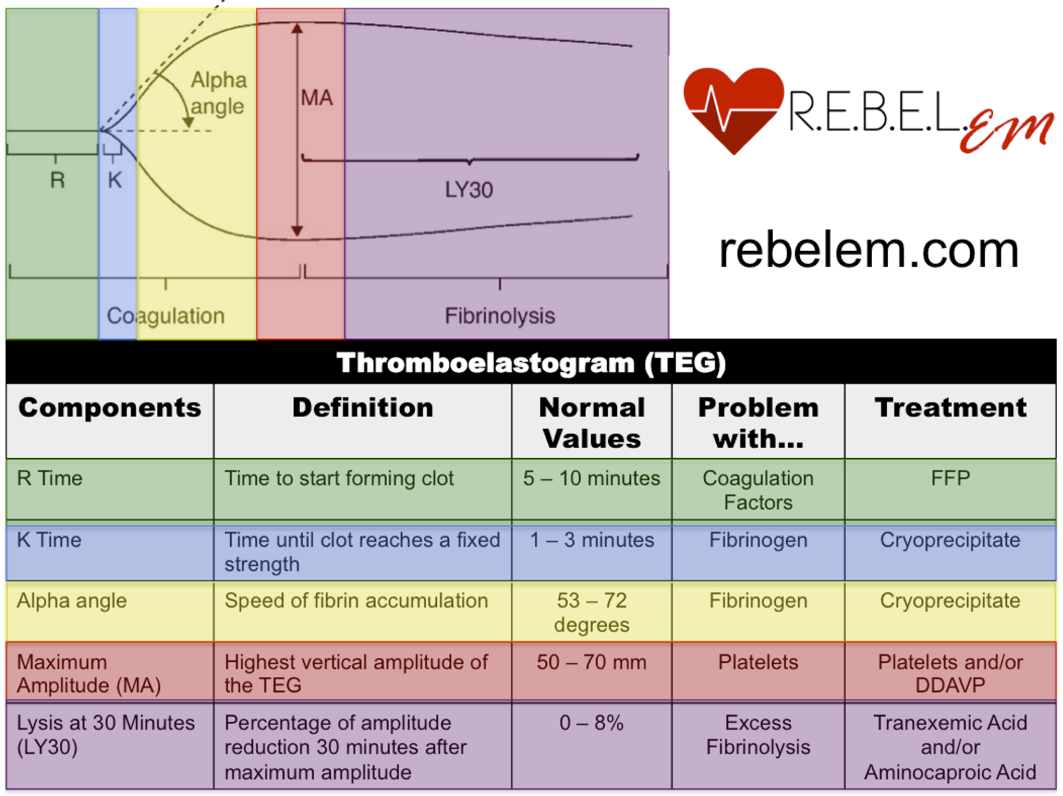 From Rezaie, S. Rebel Review #54 Thromboelastogram (TEG). http://rebelem.com/rebel-reviews/  *Note: contribution to maximum amplitude (MA) is ~80% platelets and ~20% fibrinogen, therefore MA can be decreased in hypofibrinoginemia