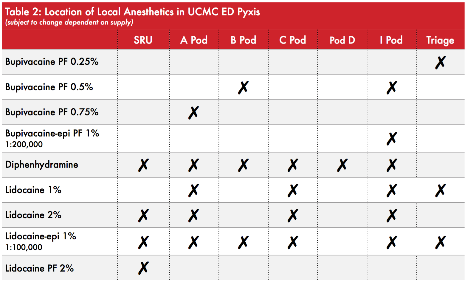 Location of Commonly USeD Anesthetics at UCMC  - Courtesy of UCMC ED pharmacy. Written by: Brittany Slocum, PharmD. Edited by: Jessie Winter, PharmD, BCPS