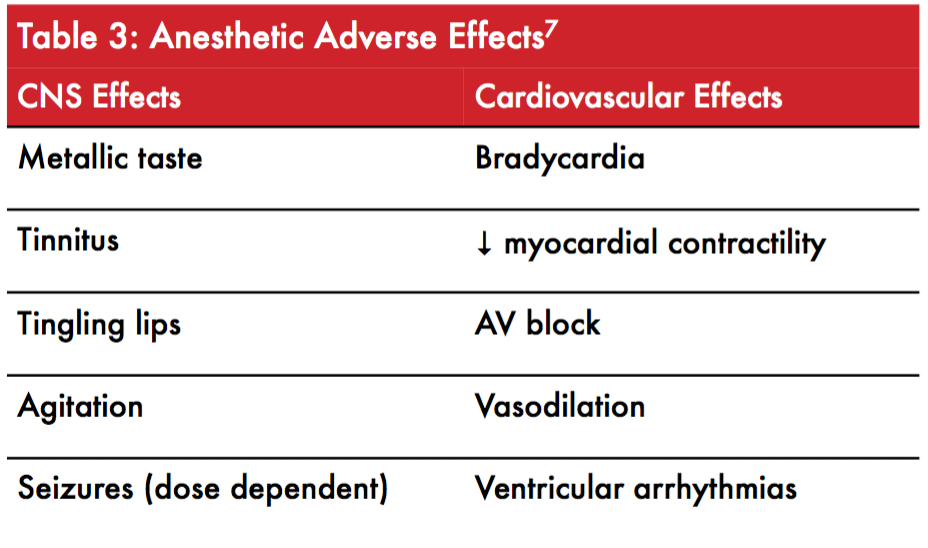ADVERSE EFFECTS OF LOCAL ANESTHETICS  -COURTESY OF UCMC ED PHARMACY.WRITTEN BY: BRITTANY SLOCUM, PHARMD.EDITED BY: JESSIE WINTER, PHARMD, BCPS