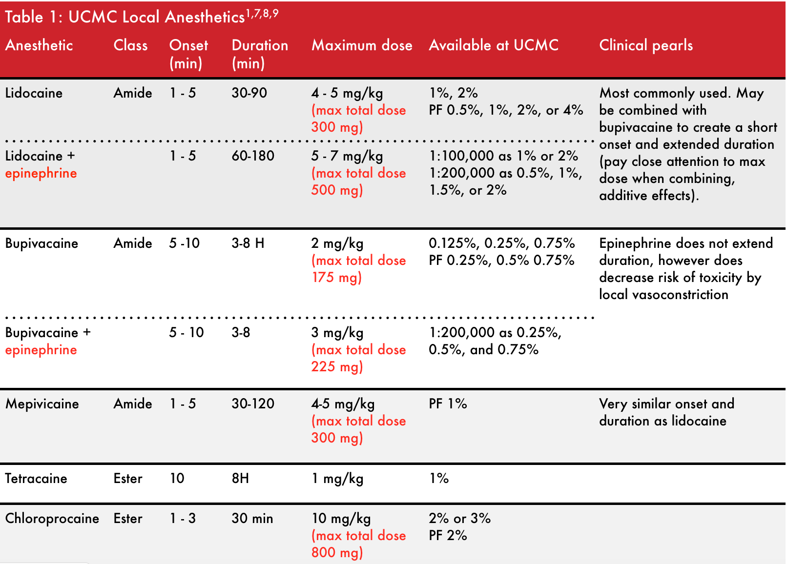 COMMONLY USED LOCAL ANESTHETICS   -COURTESY OF UCMC ED PHARMACY.WRITTEN BY: BRITTANY SLOCUM, PHARMD,EDITED BY: JESSIE WINTER, PHARMD, BCPS