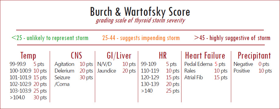 """extracted from burch et al 1993. and illustrated table from Annals of b pod case  Burch, H. B. und L. Wartofsky (1993). """"Life-Threatening Thyrotoxicosis. Thyrotoxic storm. """" Endocrinology and Metabolism Clinics of North America 22(2): 263-77."""