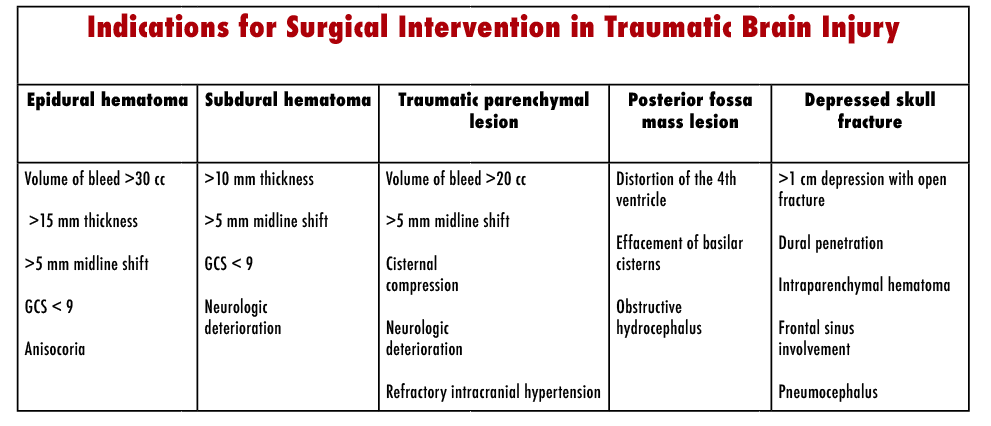Table 2: Indications for surgical intervention in patients with TBIs. Adopted from Summary of Guidelines for the Surgical Management of Traumatic Brain Injury, 2006.