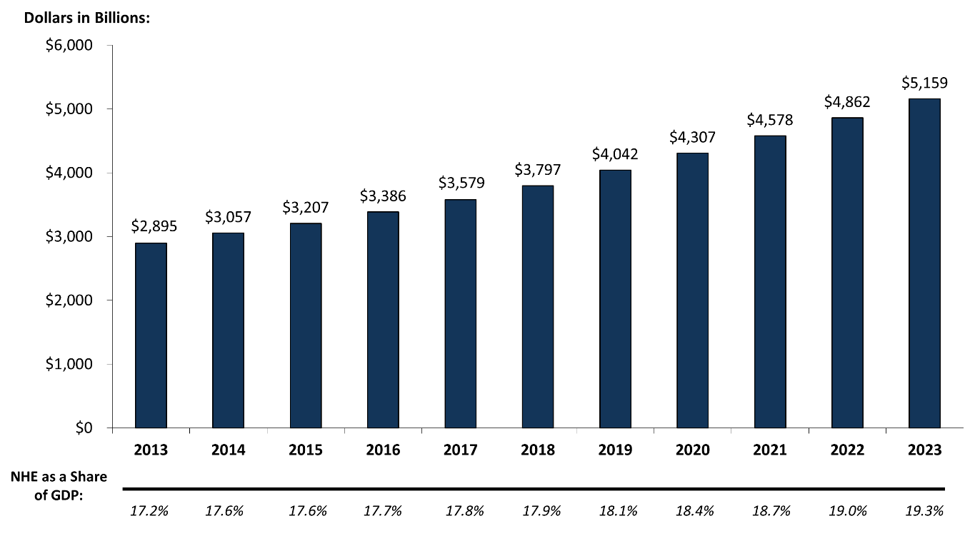 figure 1b. projections of national health expenditures and their share of gross domestic product, 2013-2023.    source: kaiser family foundation calculations using nhe data from cms, office of actuary, national health statistics group.  http://www.cms.hhs.gov/nationalhealthexpenddata/