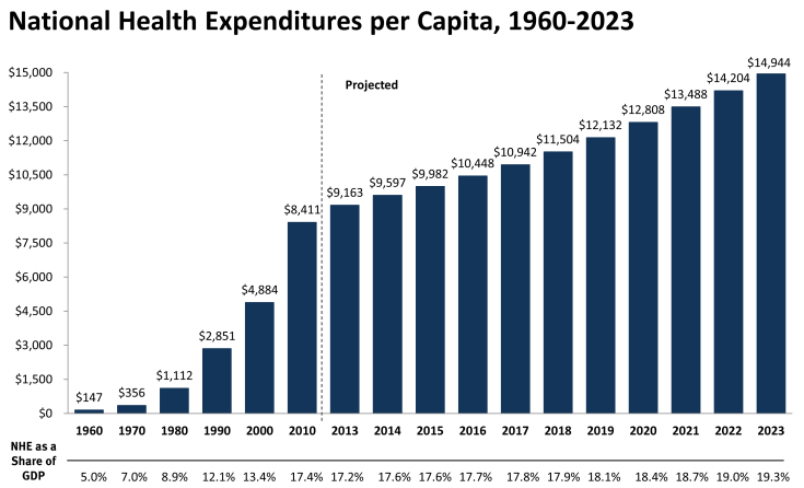 Figure 1a. National health expenditures per capita, 1960-2023.   Source: kaiser family foundation calculations using nhe data from cms, office of actuary, national health statistics group. http://www.cms.hhs.gov/nationalhealthexpenddata/