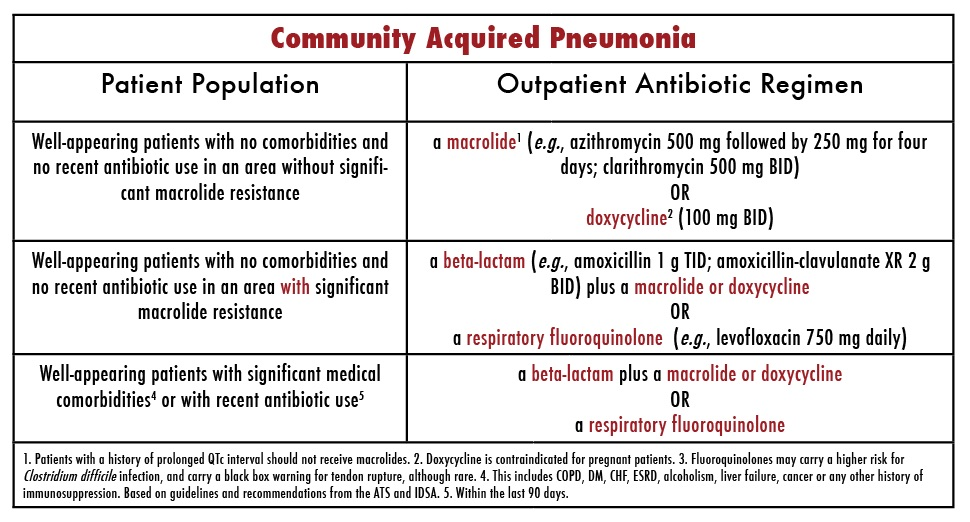 Table 1 : A summary of empiric antibiotic choice for hospital-acquired or ventilator-associated pneumonia based on patient risk factors and presenting clinical symptoms. Based on the 2016 IDSA and ATC Guidelines for Management of Adults with Hospital-acquired and Ventilator-associated Pneumonia. Modeled after flowchart from pulmccm.org.CHART CREATED BY DR. KARI GORDER.THIS WORK IS LICENSED UNDER A CREATIVE COMMONS ATTRIBUTION-NONCOMMERICAL-SHARELIKE 4.0 INTERNATIONAL LICENSE