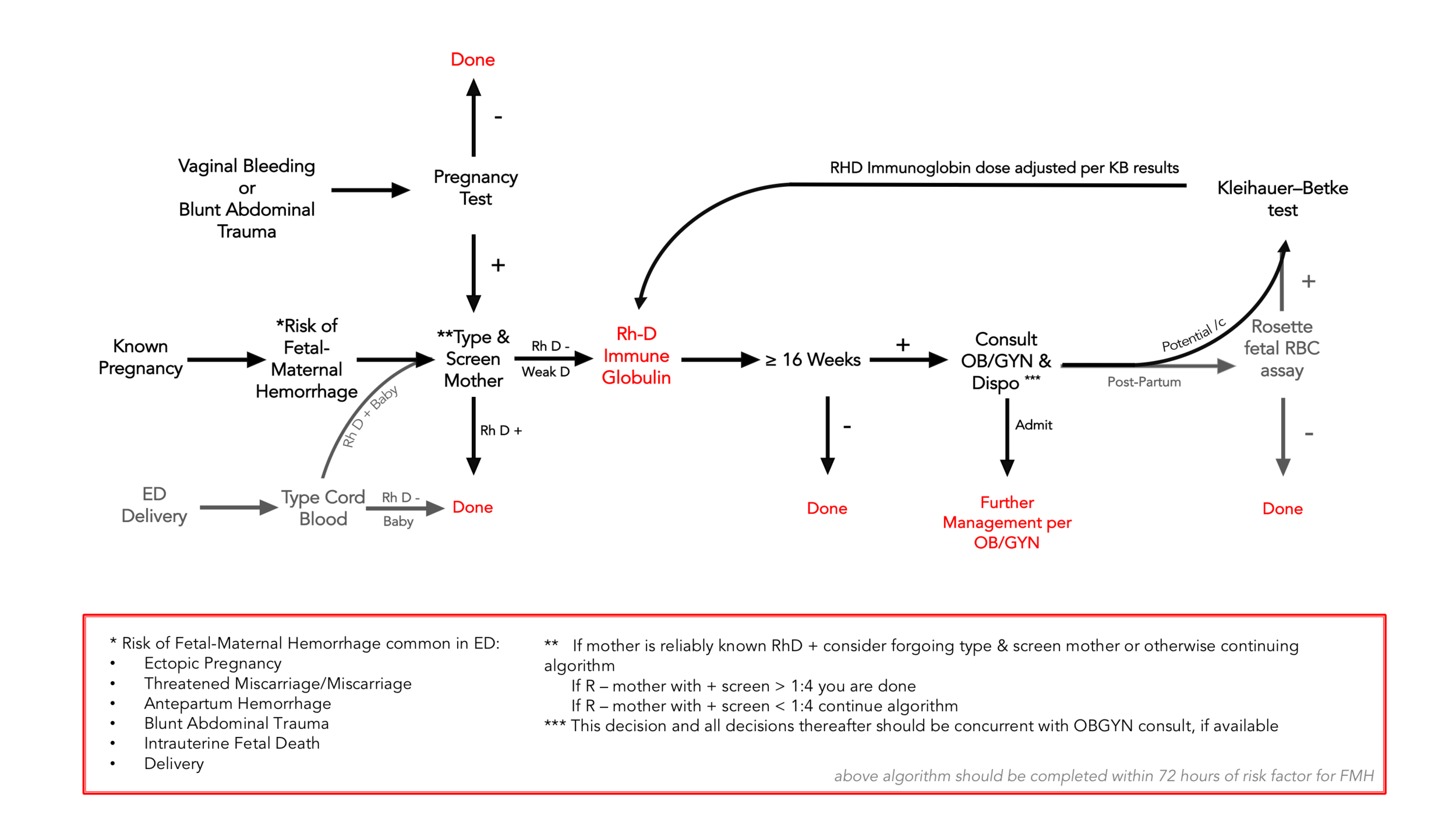 Approach to the undifferentiated female patient ED patient to limit risk of alloimmunization by maternal-fetal blood exposure and appropriate Rhogam use. Figure by Adam Gottula, MD (CC by 4.0)