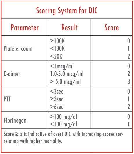 Figure 2: Scoring system for DIC based on ISTH criteria.
