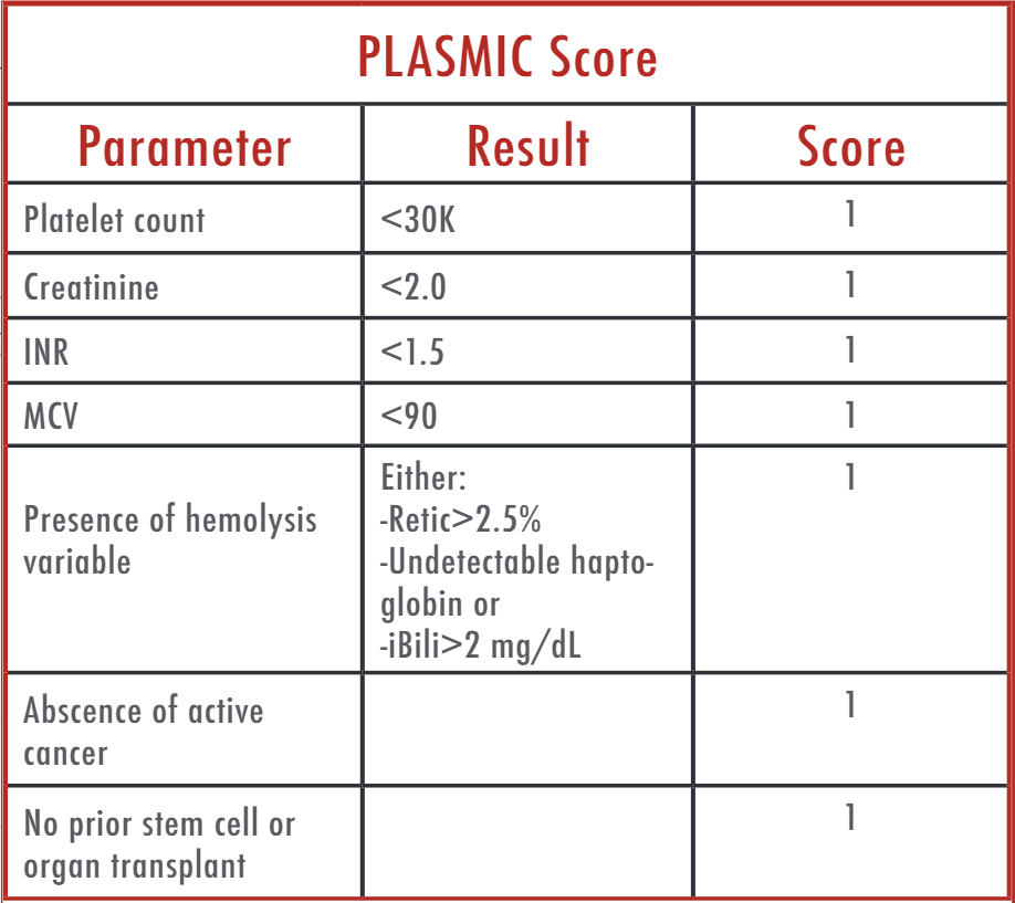 figure 3: PLASMIC scoring system. Score 0-4: low risk for ttp. Score 5-6: Intermediate risk, additional testing needed. Score 7: High risk for TTP, may treat empirically.