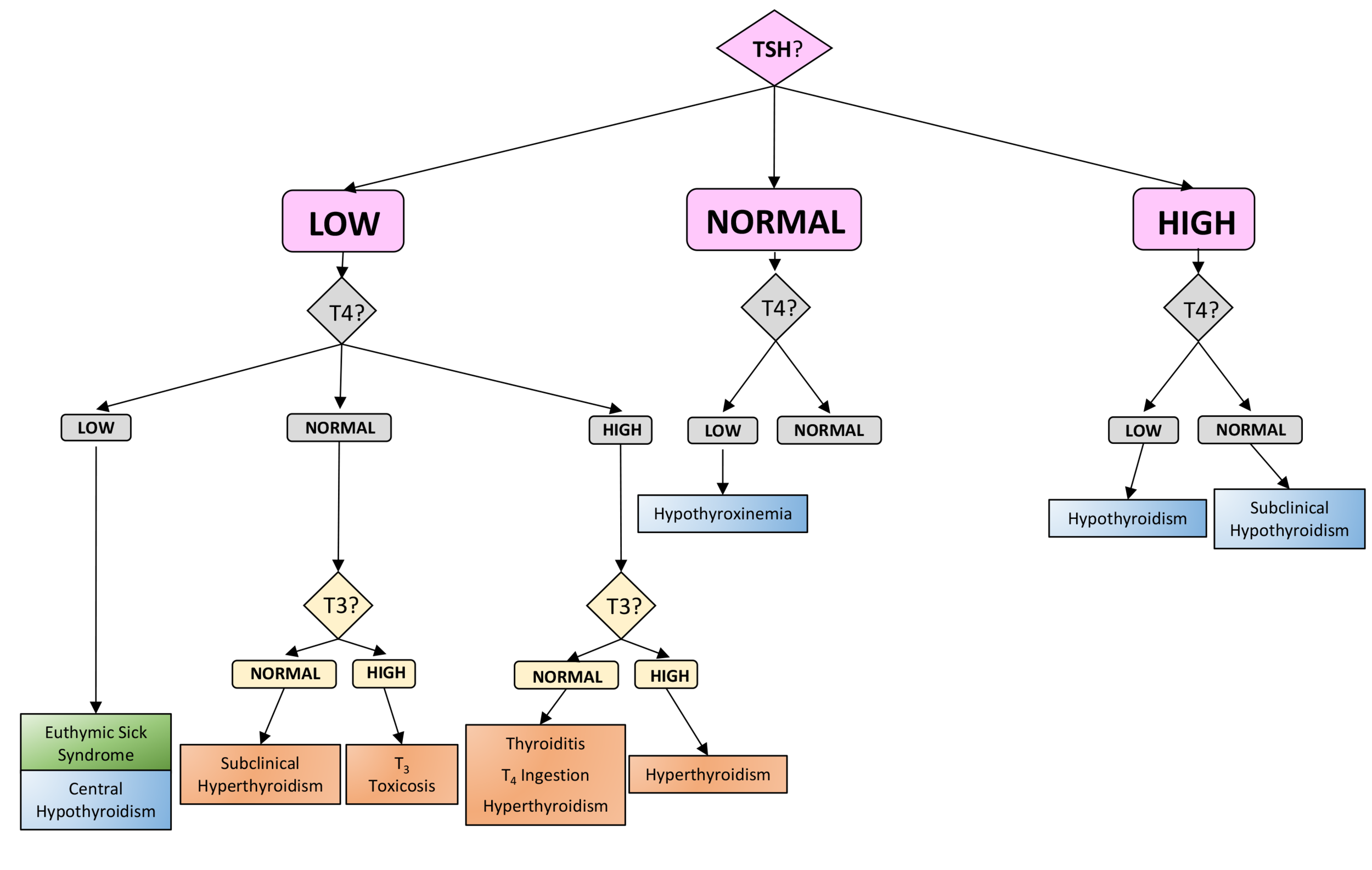An Overview of thyroid test interpretation in the Emergency department
