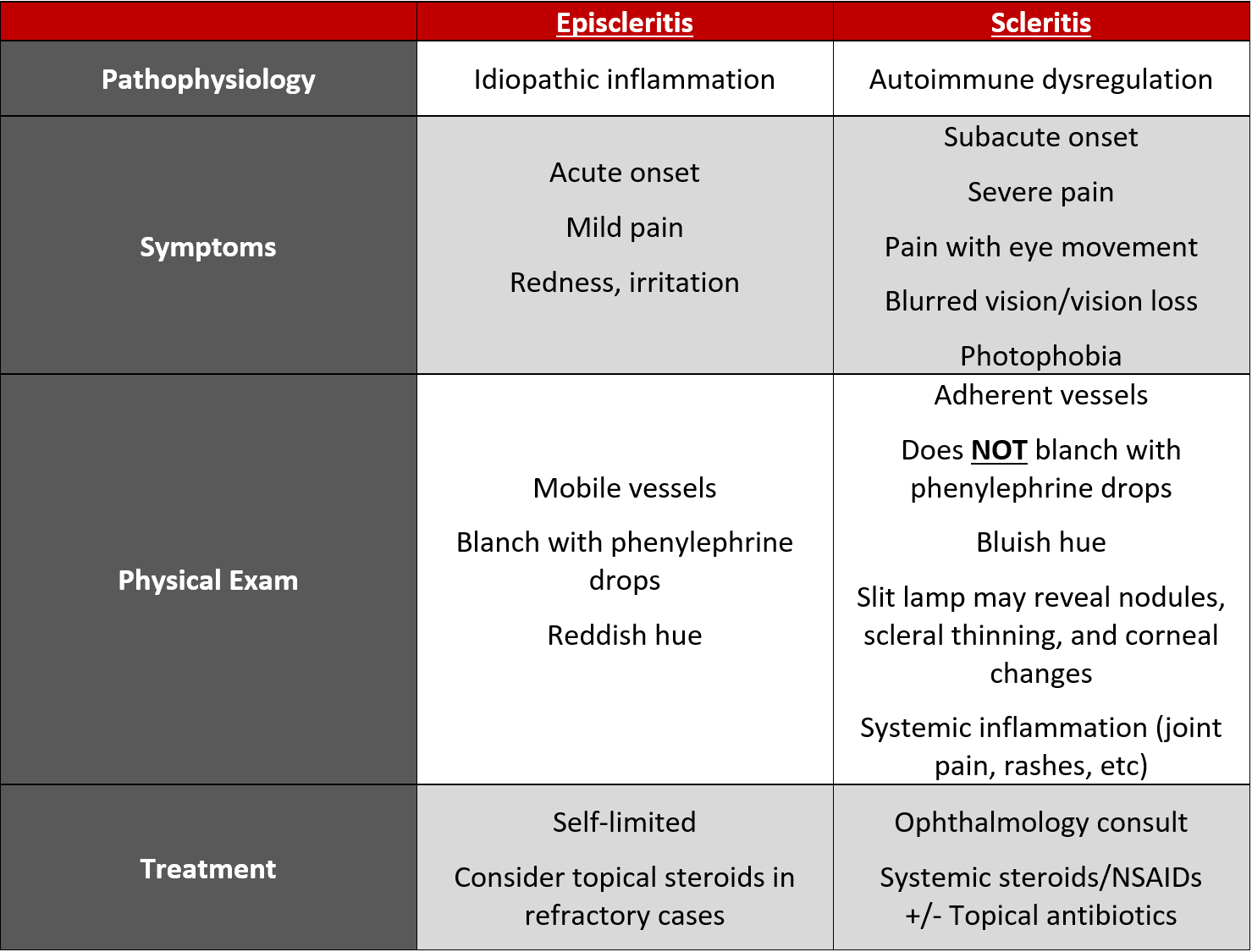 Table 1. Scleritis vs Episcleritis
