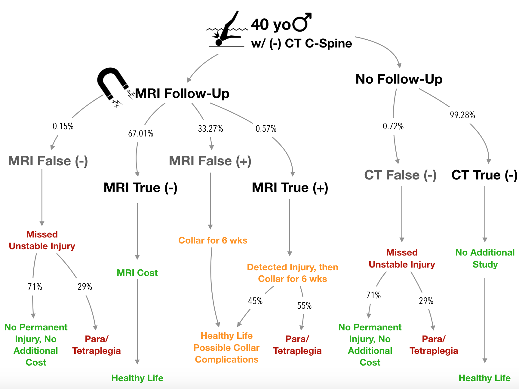 Figure 1 - Decision Model Used by Wu and Colleagues
