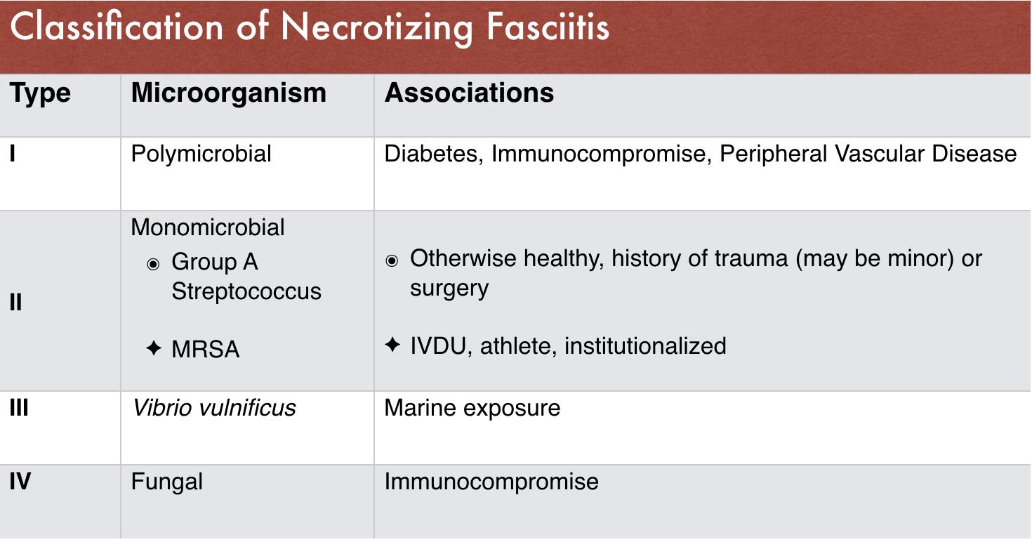 Table 1: Classification of Necrotizing Fasciitis (1)