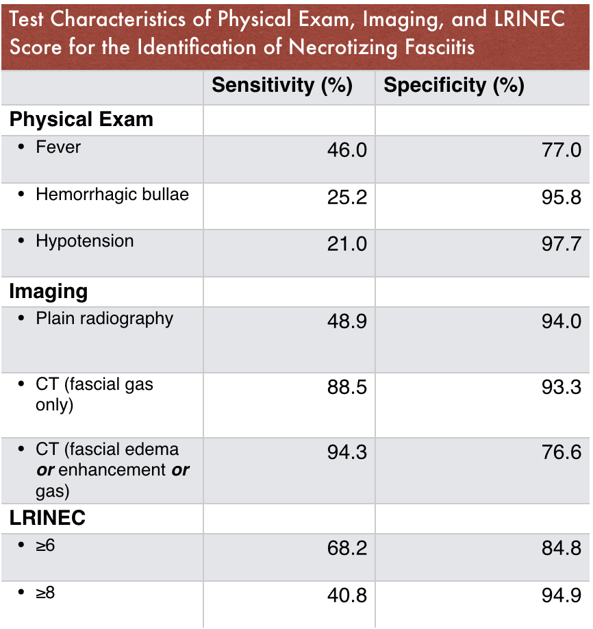 Table 3 - Test Characteristics of the LRINEC Score ( 10 )