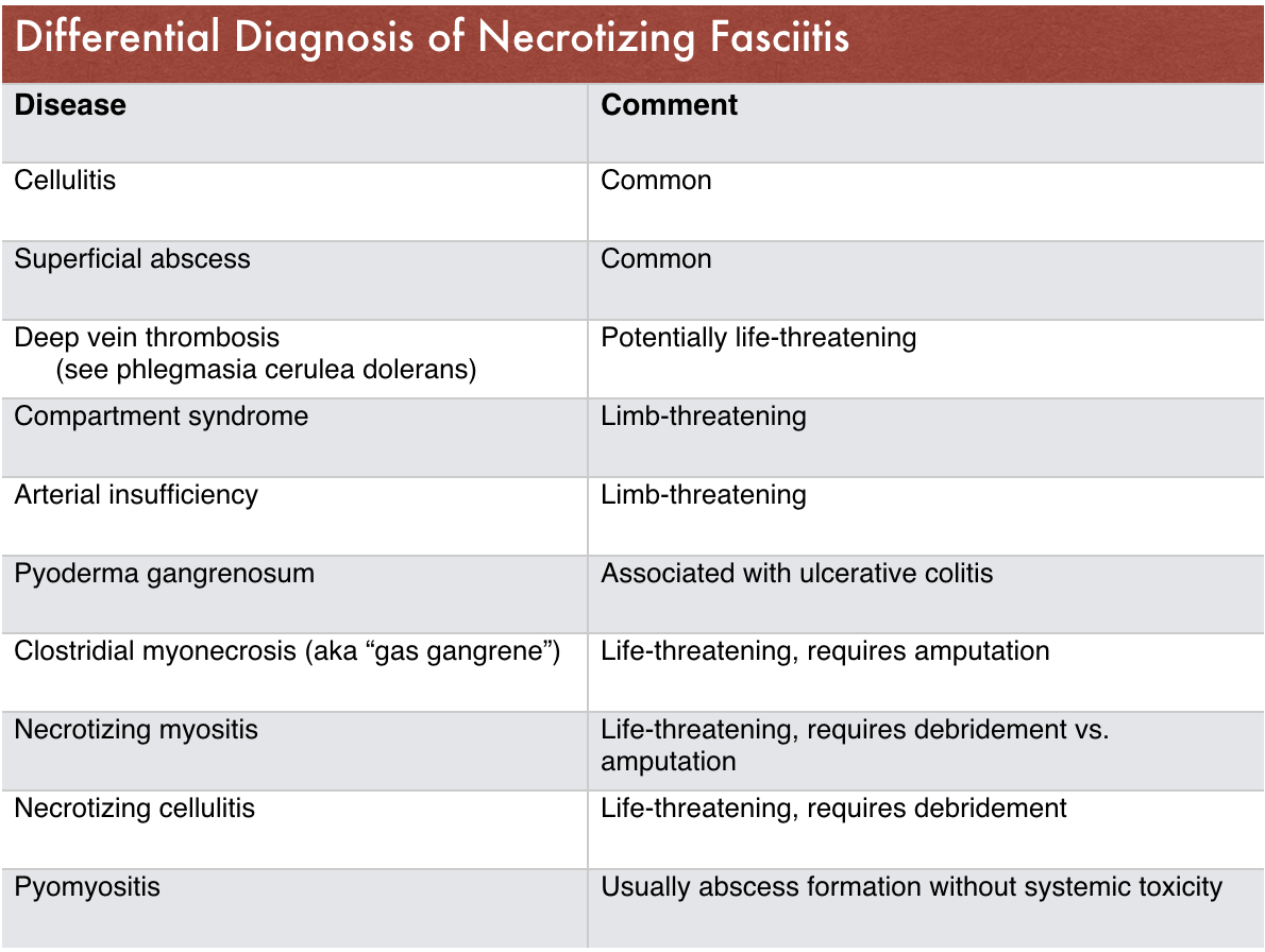 Table 4 - Differential Diagnosis for Extremity Pain/Swelling/Erythema