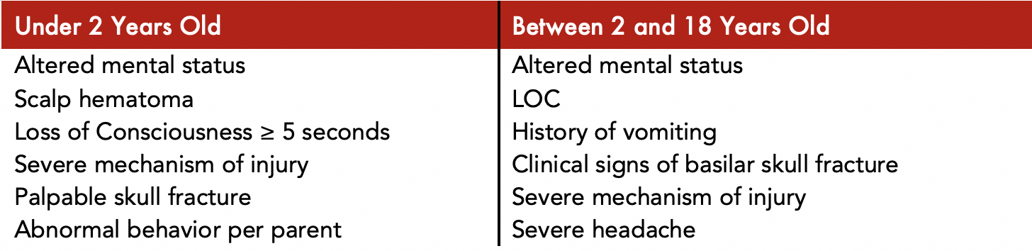 Table 1: Predictors of Clinically significant TBI in pediatric patients