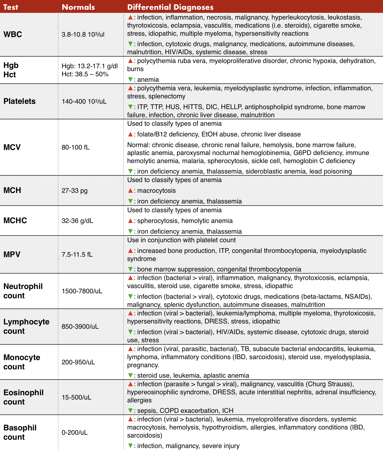 Table 1  - The components of the CBC and differential diagnoses for abnormalities.( 2 , 3,  4 , 5 )