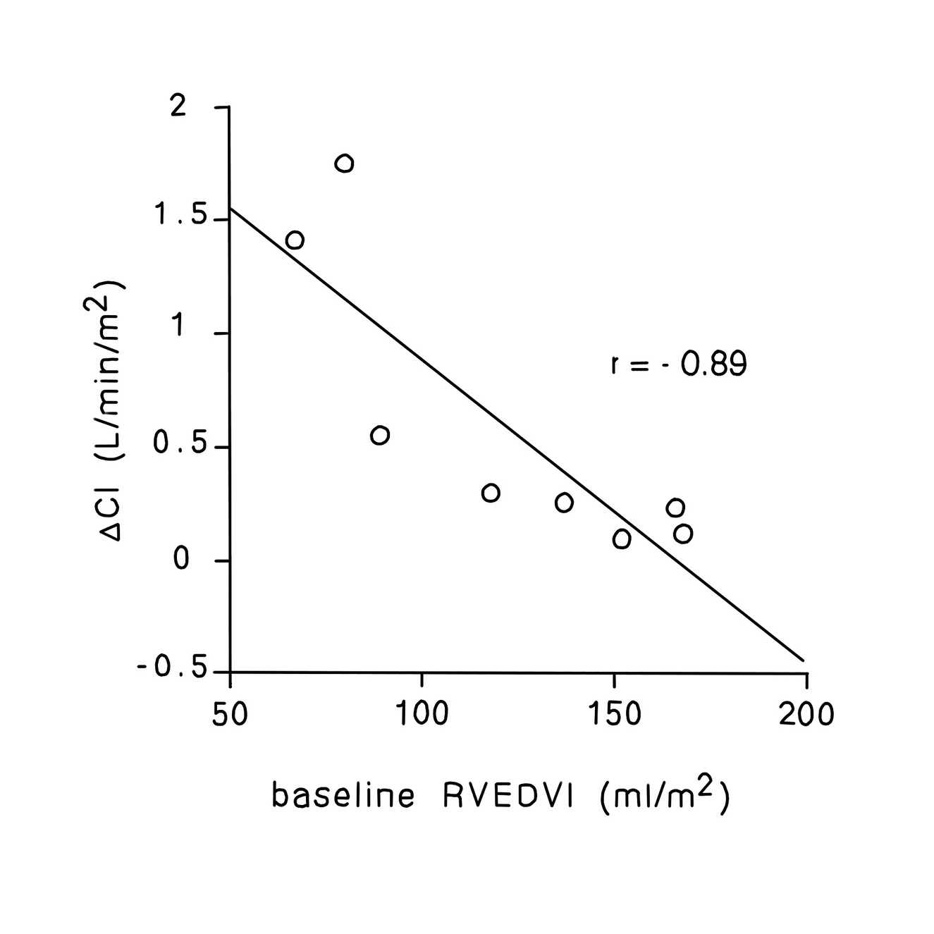Figure 2: A graph depicting the effect of baseline right ventricular end diastolic volume to change in cardiac index