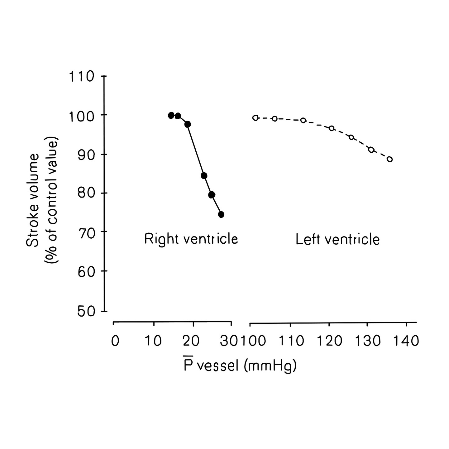 Figure 1: A graph depicting the effect of arterial pressures on right and left ventricular stroke volumes. Adapted from Matthews et al [2]