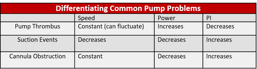 Figure 2: Details Common Pump Problems and the factors differentiating them
