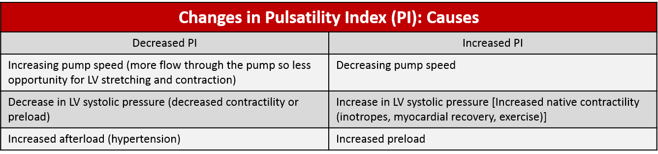 Table 1: Variables that lead to changes in the pulsatility index