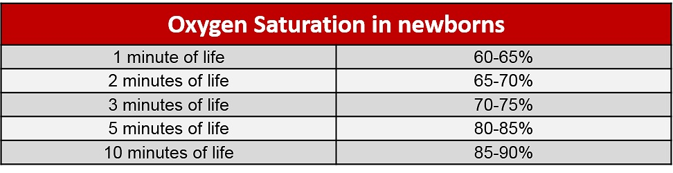 Table 3: Expected oxygenation saturation in newborns