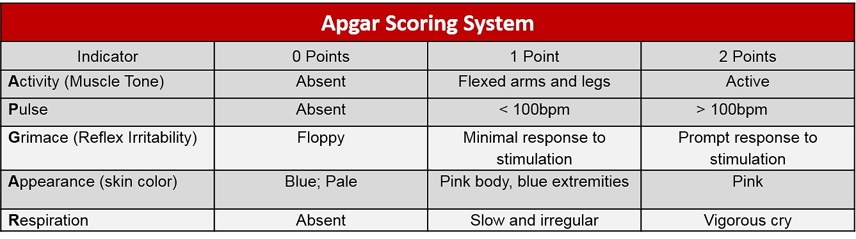 Table 1: The APGAR Scoring system
