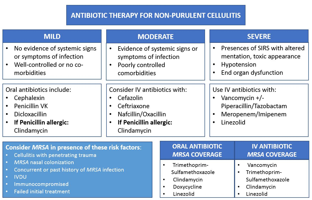 FIG 1. Antibiotic Choice for Varying Severities of Cellulitis