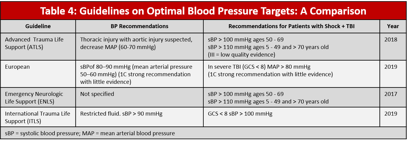 Table 4: Guidelines on blood pressure RESUSCITATION