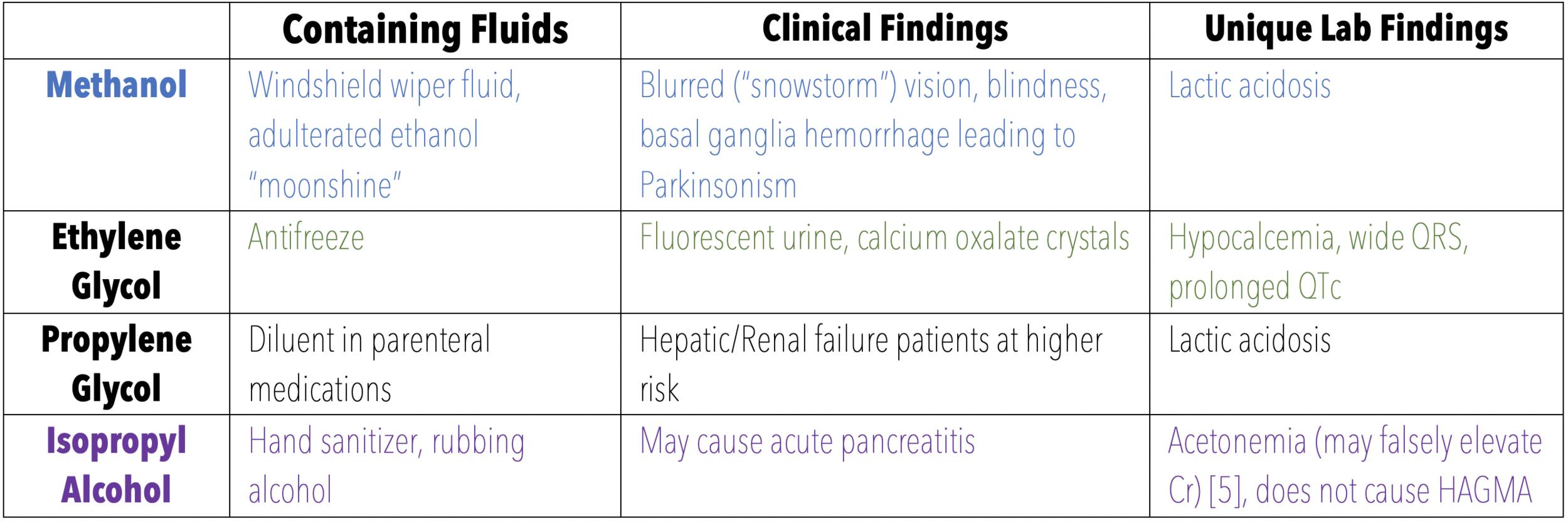 Diagnostics - Toxic Alcohols — Taming the SRU