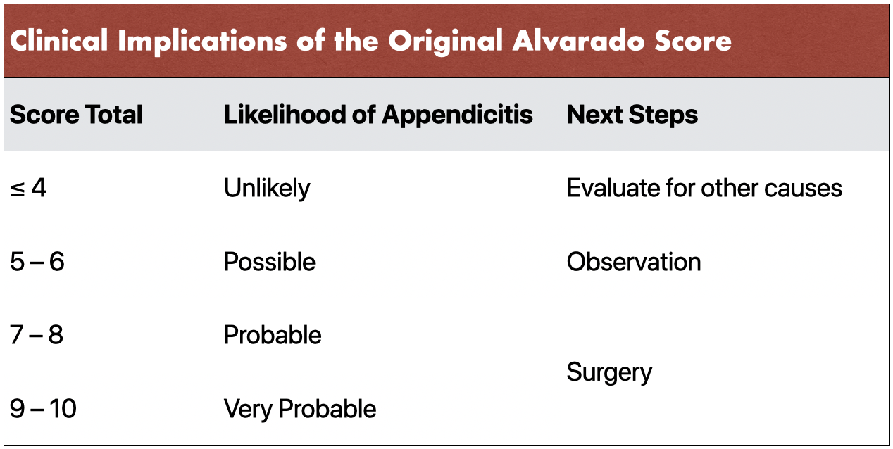 Table 2 - Clinical Implications of the Alvarado Score