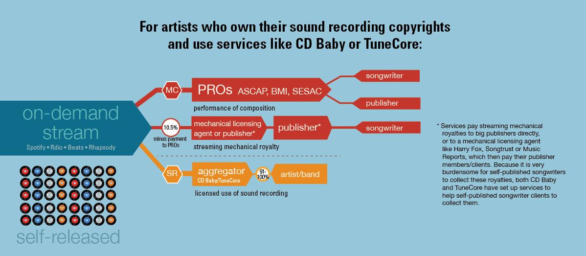 (Source:    Future of Music Coalition   )