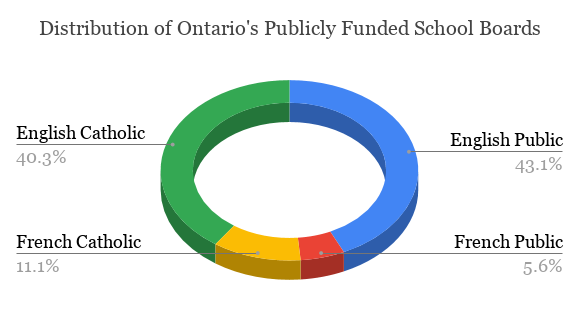 There is a total of 72 publicly funded school boards in Ontario. (Data collected from the Ontario Ministry of Education)