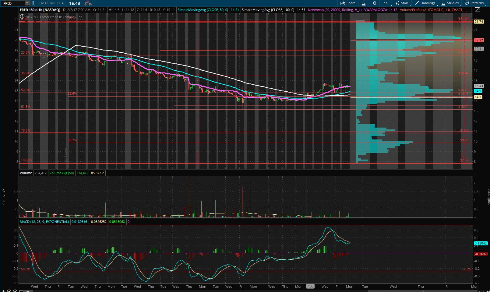 My 2nd stock on my list is $TEVA  The grey line is the support line that has been in play for quite some time in this stock at least back to 2002 and it's near it's 52 week low with the MACD working it's way back... With the last 4 times reporting earnings beatting estimates and a Div yield 4.00% is not a bad stock to watch...