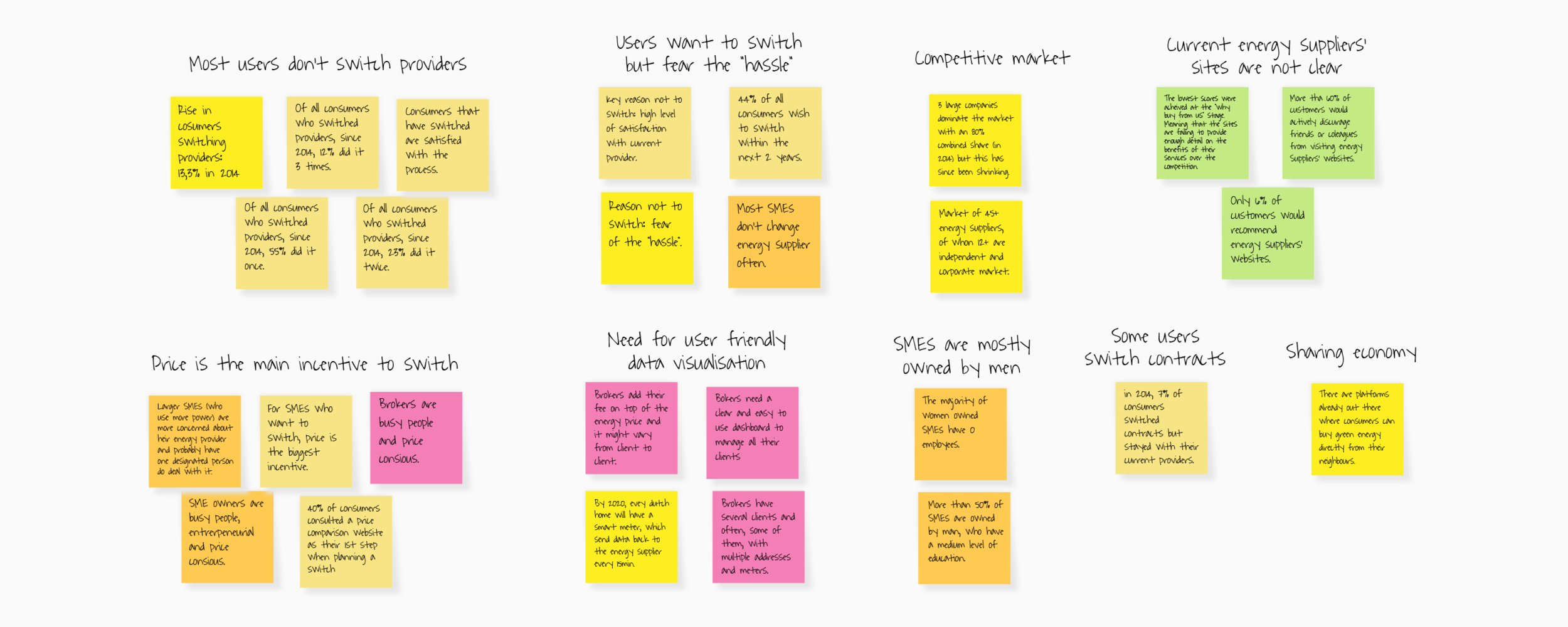 Some of the insights from our research, clustered into an affinity map. After clustering all the research and analysing it, we came up with our problem statements.