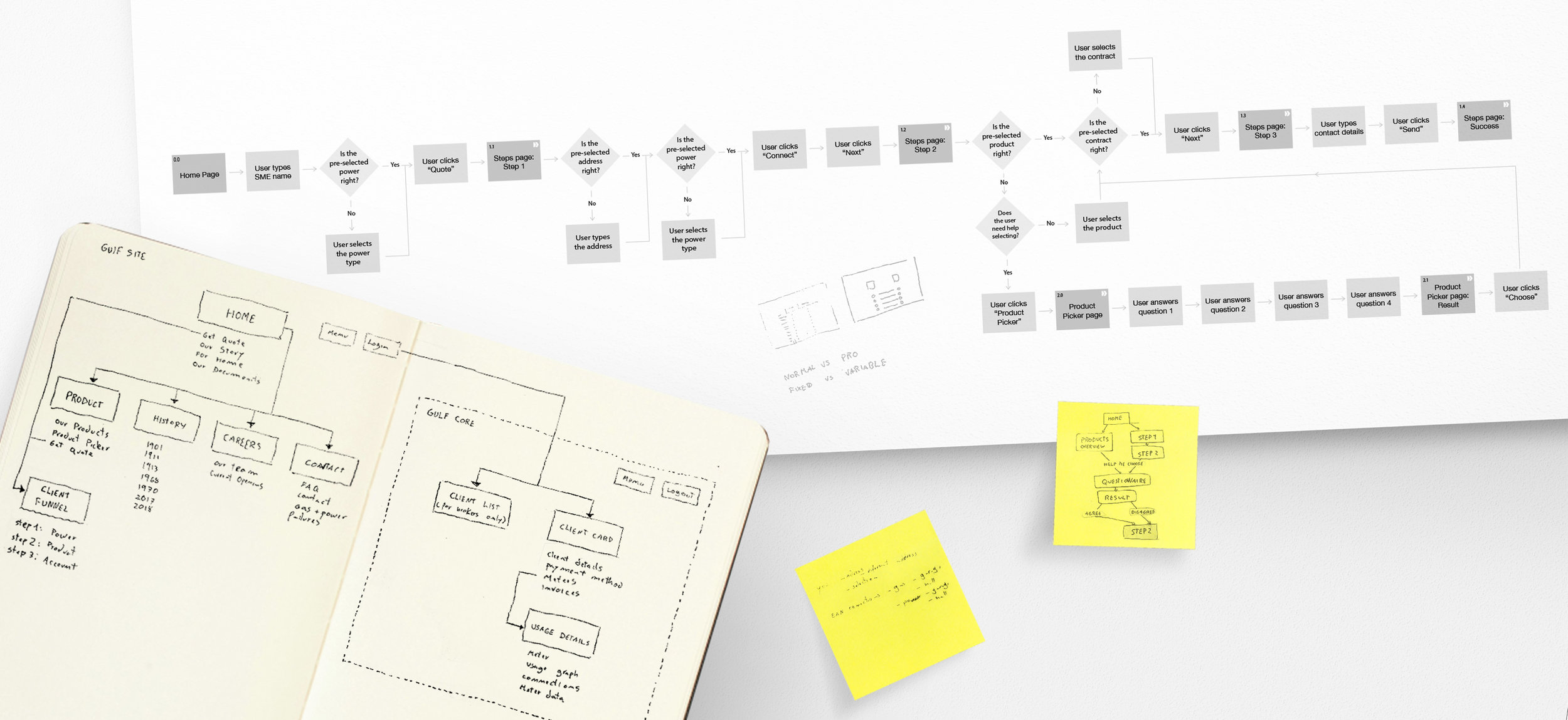 On the notebook: sitemap exploration. On Top: user flow for a user (SME owner) arriving through direct traffic and with the goal to get a quote. On the post-it to the right: the first low fidelity sketch of the same user flow.
