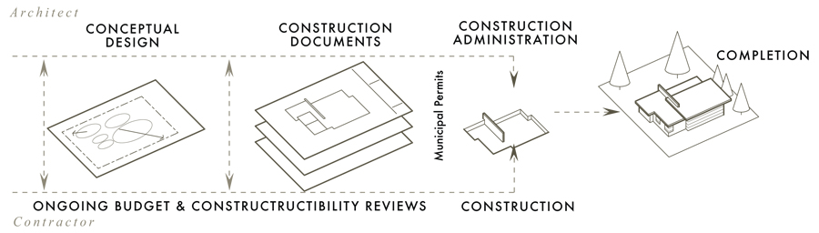 Fig 2 > Abbreviated Project Development Process for expedited delivery (Modified Design-Build)