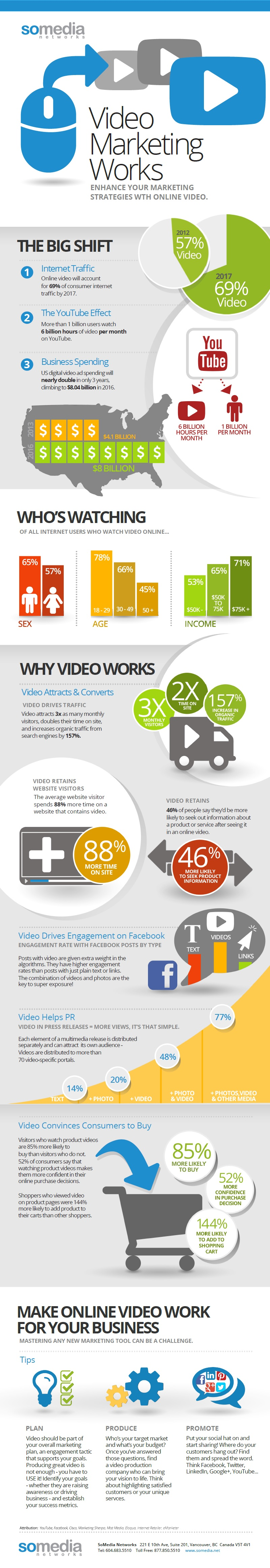 Research and info-graphic provided by SoMedia Networks