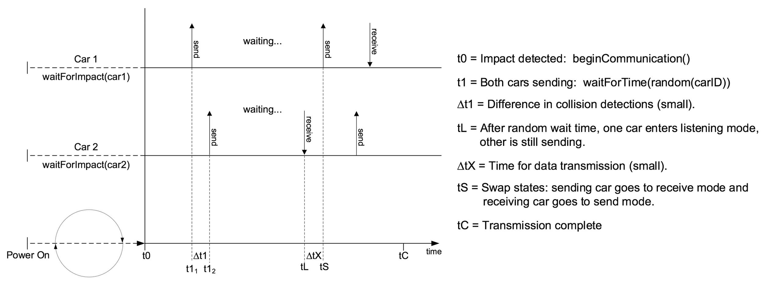 Random back-off algorithm for arbitrating V2V communication.