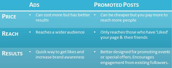 frankmedia-ads-promotedposts