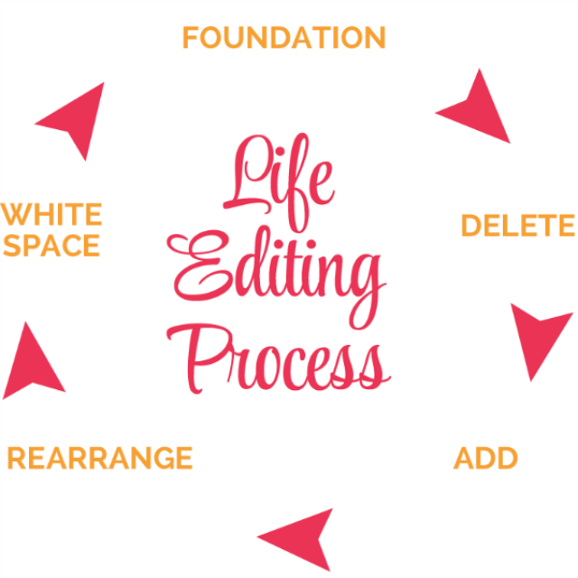 The five steps of Sage's Life Editing process. Gratitude falls under foundation.
