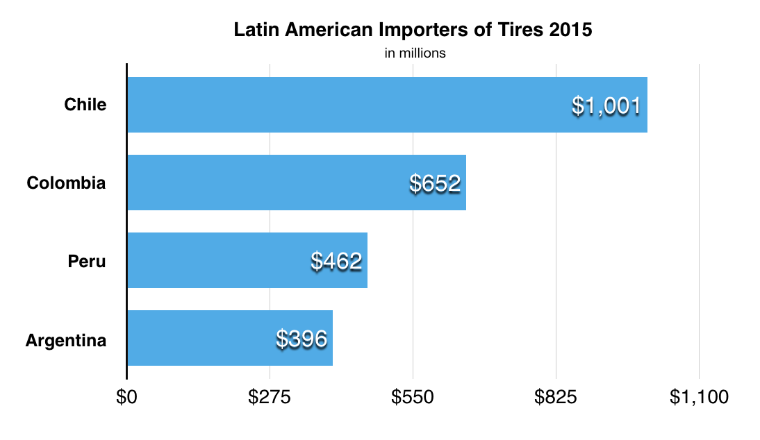 importers of tires