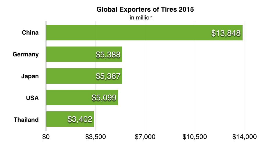 exporters of tires