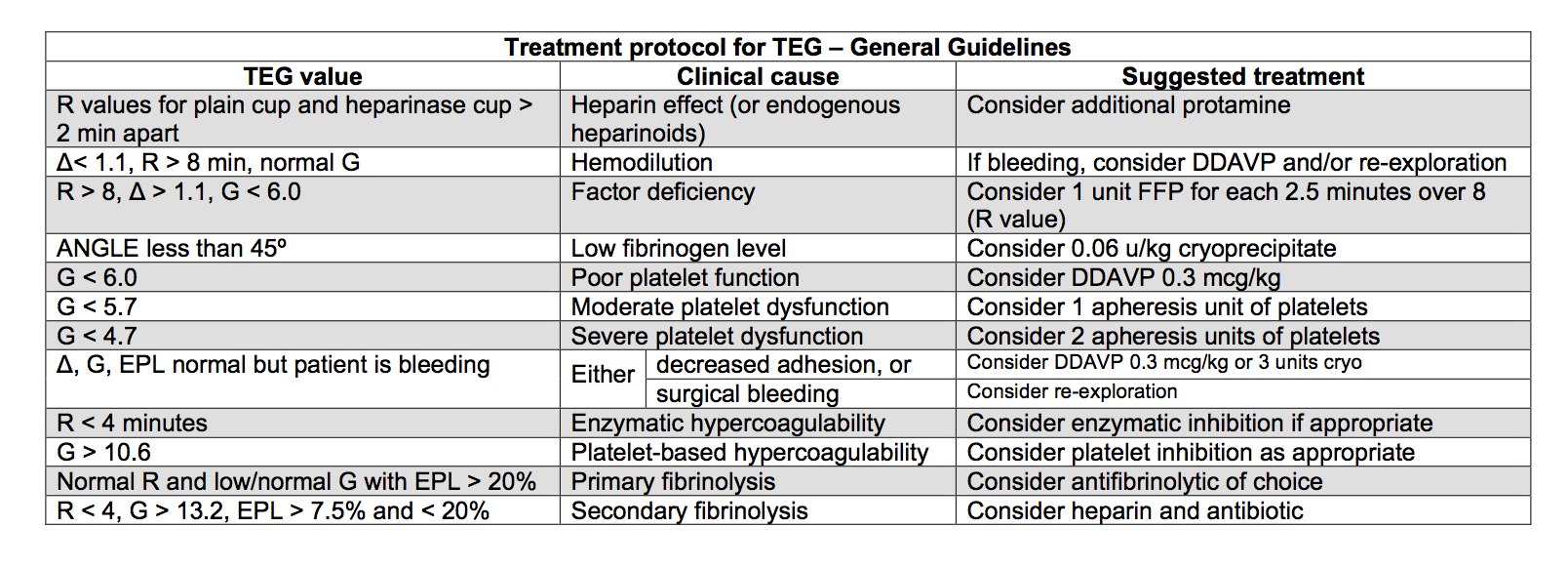 Table 1: Summary of abnormal values with interpretation and suggested therapeutic measures. NOTE: THese are general guidelines; ALWAYS consider the clinicalsituation and direct therapyaccordingly.
