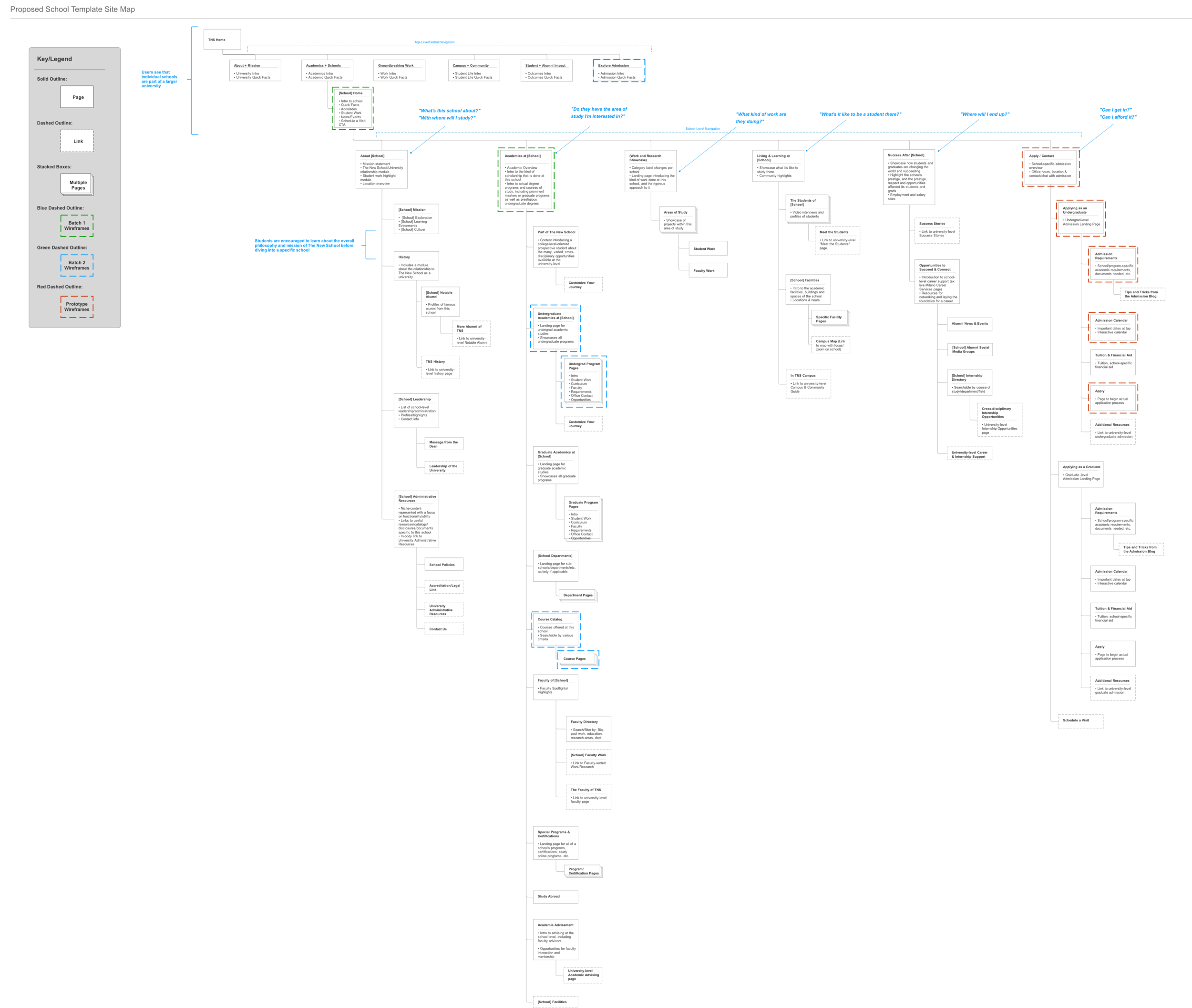 """The """"school-level"""" sitemap for the university's new site"""