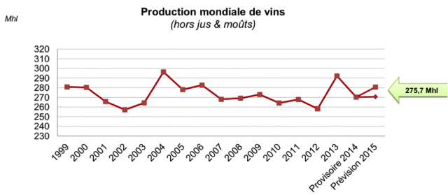 Global Wine Production has been nearly steady since 1999 (chart courtesy of OIV)