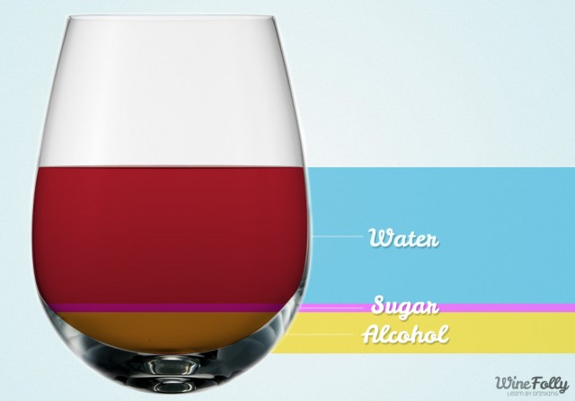 The components of wine (Photo Credit:  Wine Folly