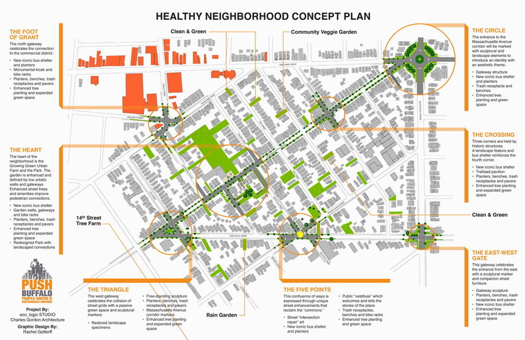 Healthy Neighborhood Concept Plan