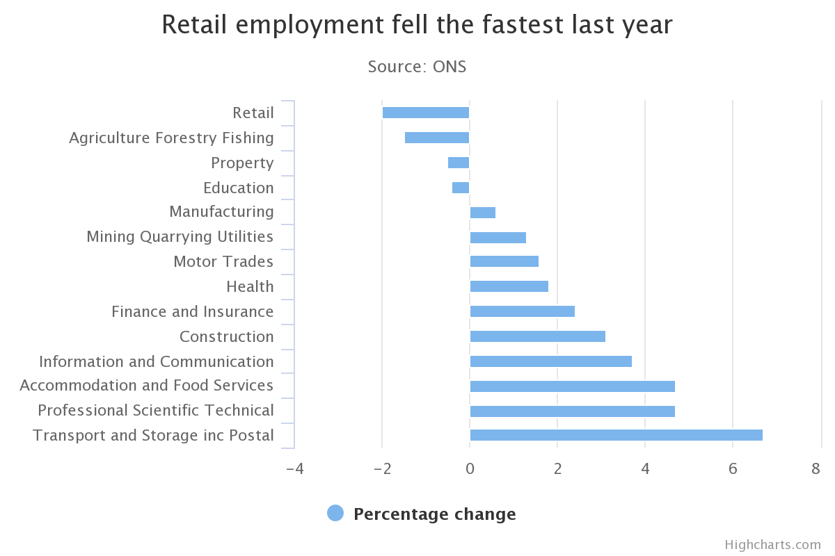 UK commercial employment change by sector in 2016